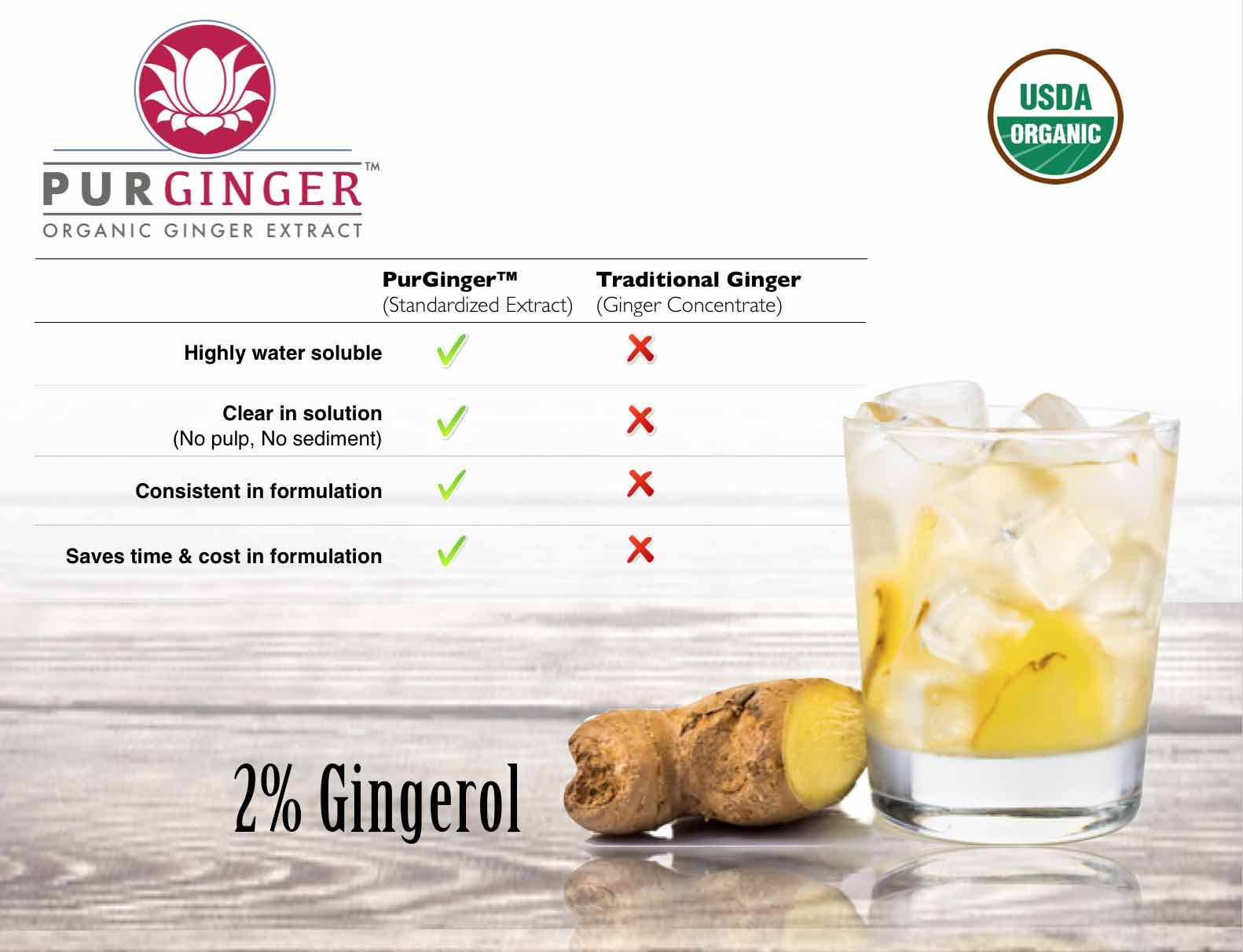 Organic Ginger Extract PurGinger™